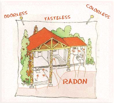 Radon Awareness