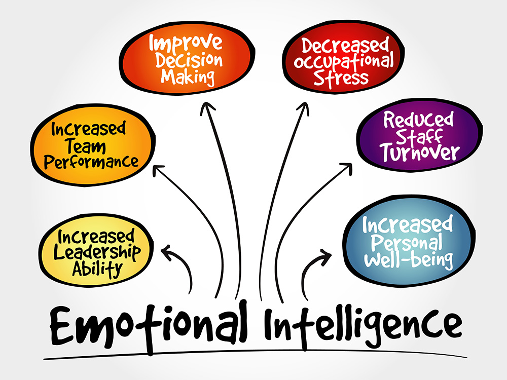 Leadership Influence through Emotional Intelligence