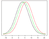 Three or more group comparisons—ANOVA and Post Hoc tests