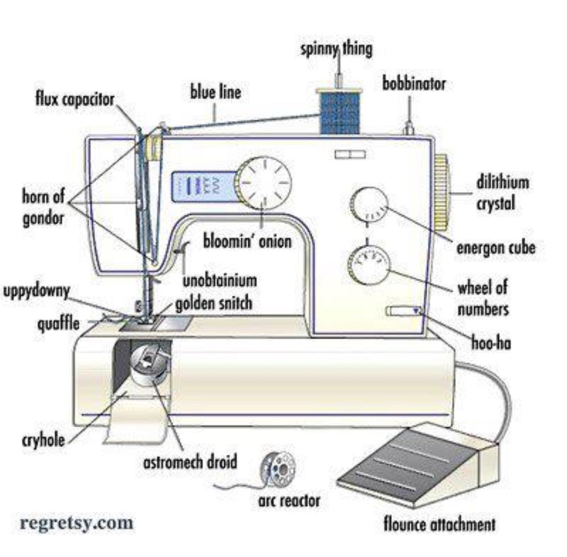 Sewing Machines 101
