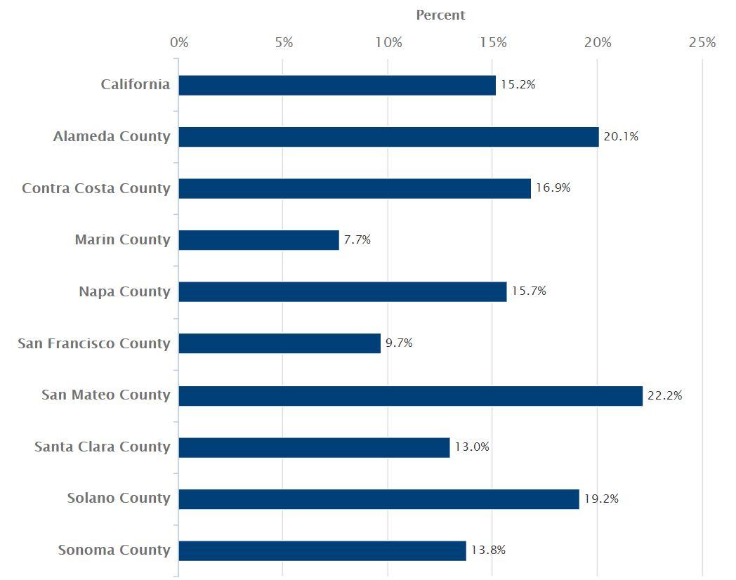 Finding Health Statistics & Data