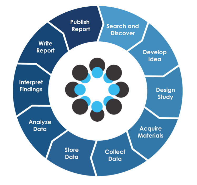 Introduction to the Open Science Framework (OSF)
