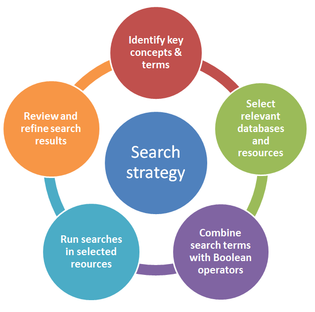 Search Strategy Design for Systematic Reviews