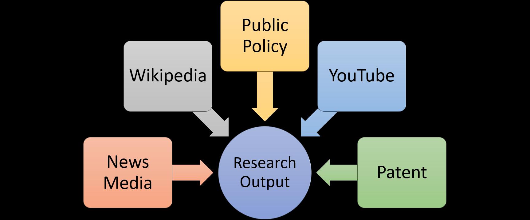 Altmetrics: Explore your Research Impact beyond Academia