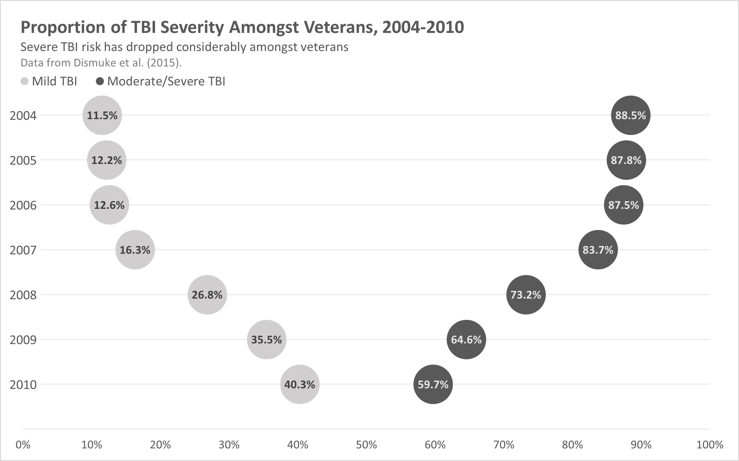 Bubble graph titled Proportion of TBI Severity Amongst Veterans, 2004-2010