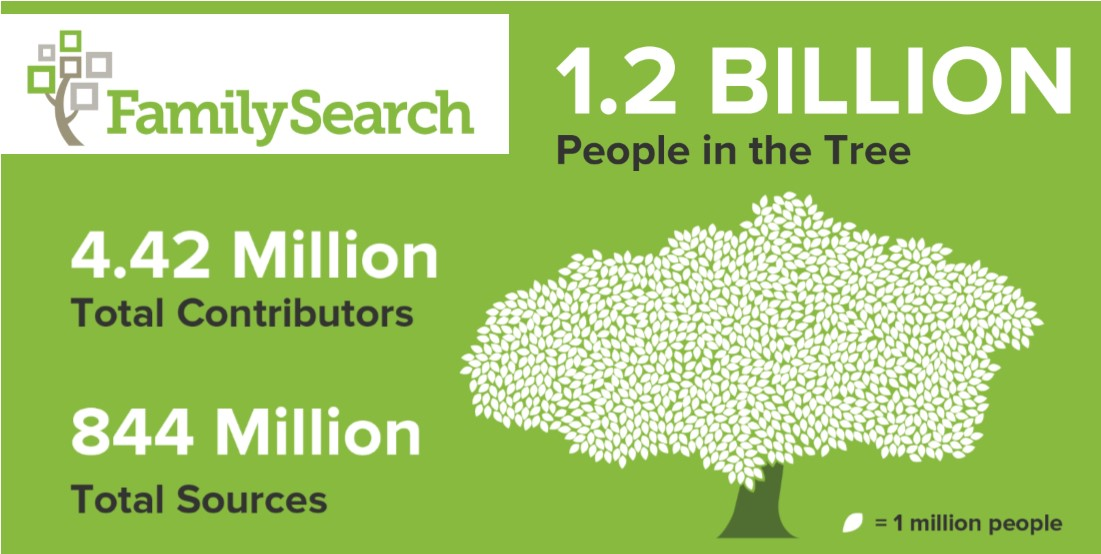 Focus On: FamilySearch.org--The Universal Family Tree