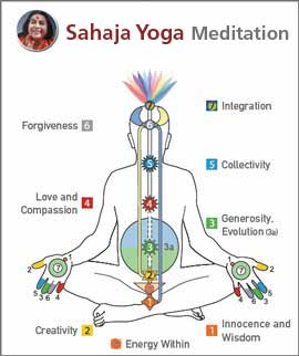 Sahaja Yoga Meditation Workshop