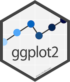 Data Visualization with R + ggplot2