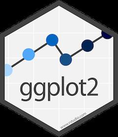 Data Visualization with R + ggplot2