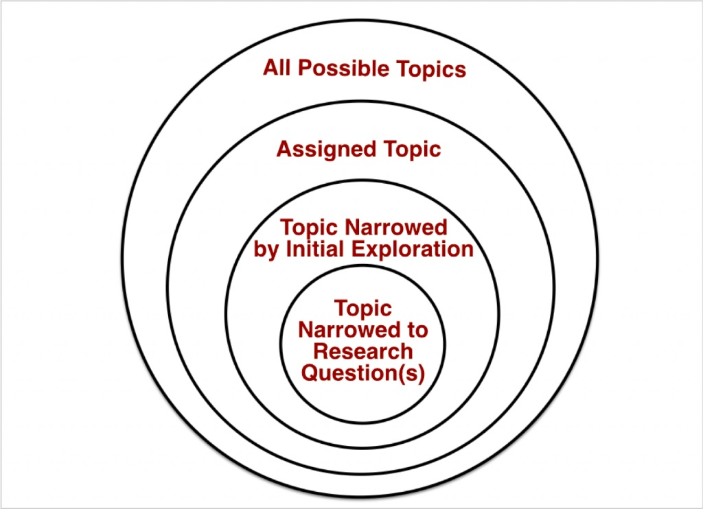 From question to topic, narrowing your topic