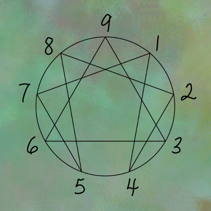 Discover the Enneagram: 9 Personality Types