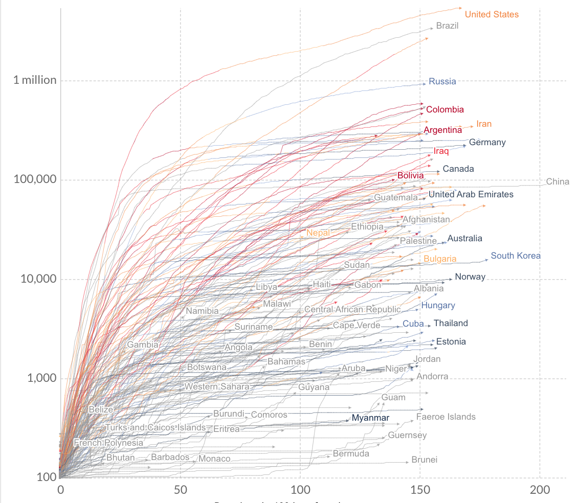 What does the data tell us about COVID -19? - Introduction to Data Visualization