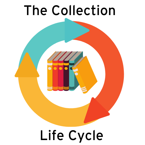 The Collection Life Cycle
