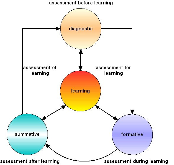Assessment Strategies & Techniques (Hybrid & Online Teaching)
