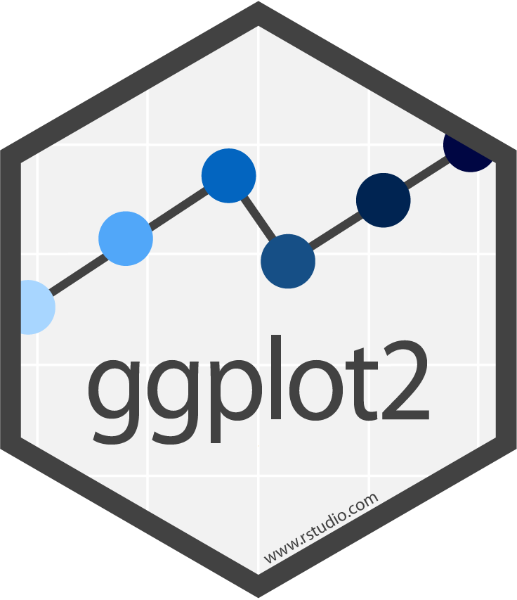Visualization in R using ggplot2